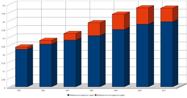 numero di abitazioni civili in Italia per abitante