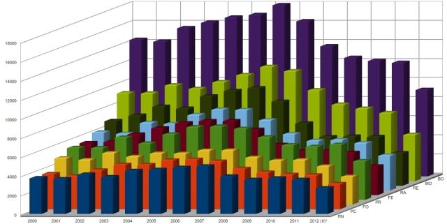 acquisti / vendite di abitazioni civili in emilia romagna