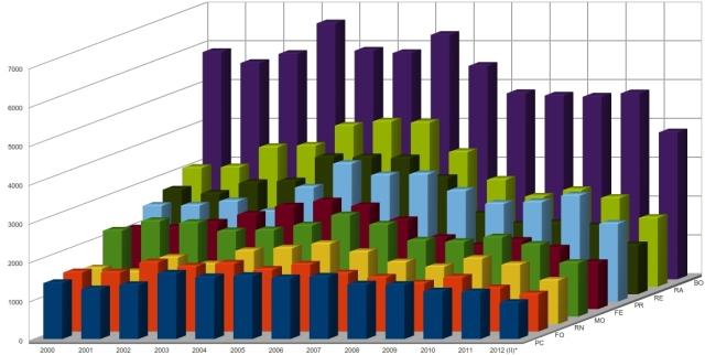 acquisti / vendite di abitazioni civili in emilia romagna, solo comuni capoluogo