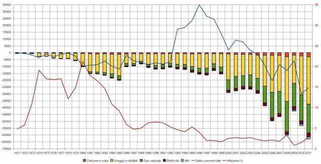 bolletta energetica italia, saldo commerciale, inflazione
