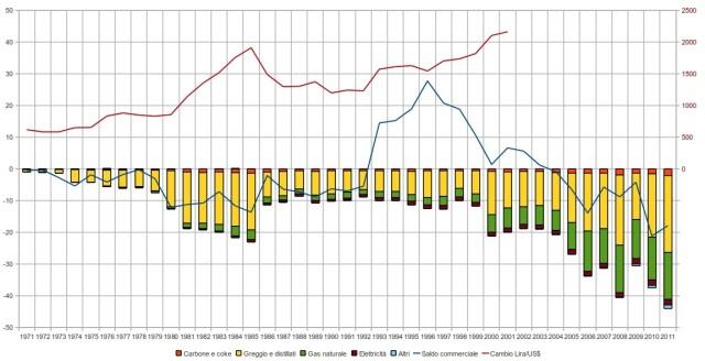 Bolletta energetica e bilancia commerciale Italia in rapporto al Pil; tasso di cambio lira dollaro