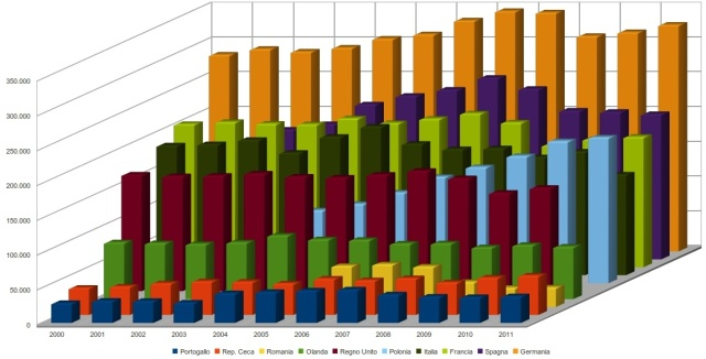 Trasporti merci su strada in Europa, tonnellate km
