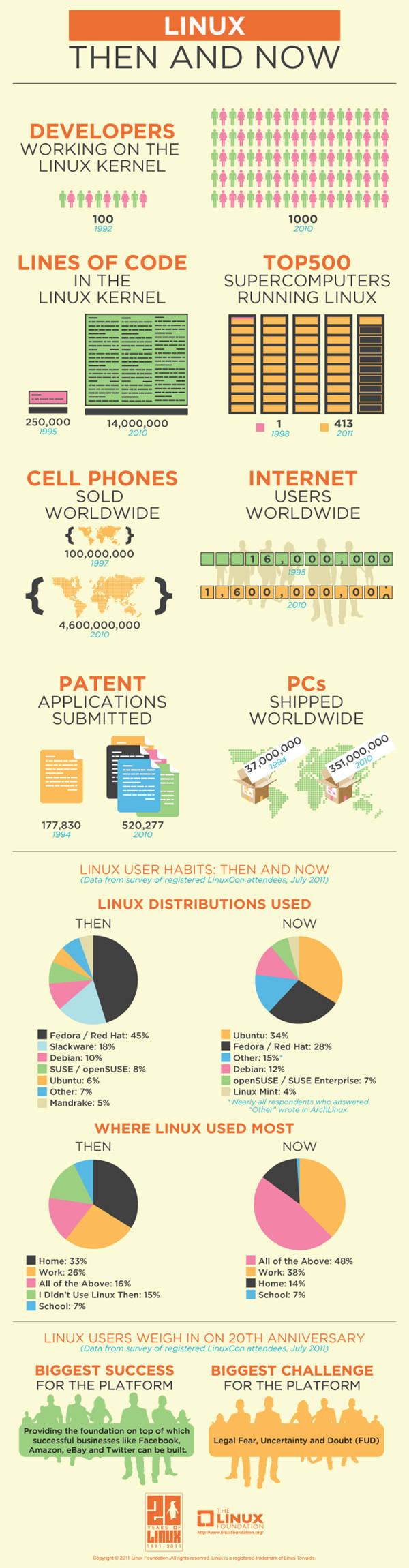 Cifre sullo sviluppo di Linux in forma grafica