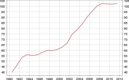 quotazioni degli immobili in Italia