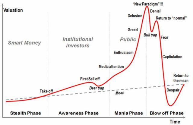 Fasi di una bolla speculativa