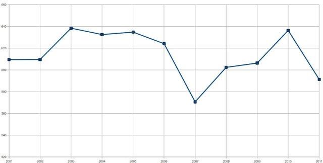 consumi di gas metano per abitante, nord Italia