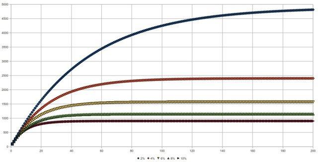 moltiplicatore monetario per differenti percentuali di riserva bancaria obbligatoria