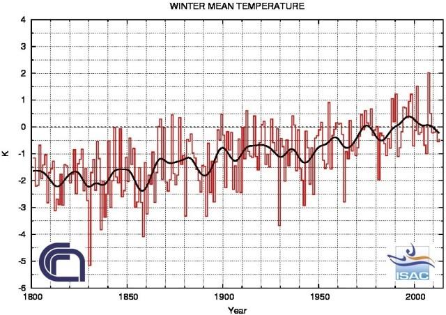 Anomalie di temperatura invernale in Italia