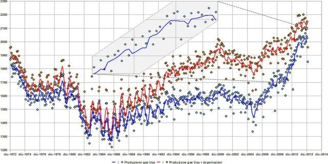 Produzioni ed importazioni di gas metano negli Usa