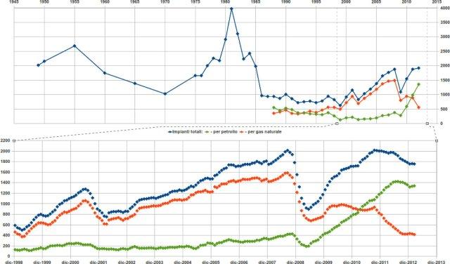 Impianti (rig) di perforazione per gas e petrolio negli Usa