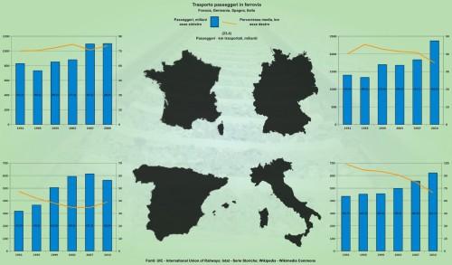 Trasporto passeggeri sulle ferrovie in Italia, Spagna, Francia e Germania