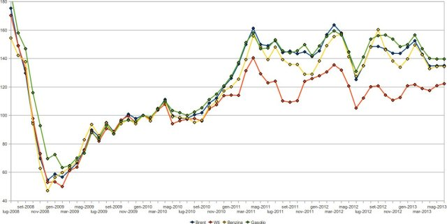 prezzi di petrolio wti / brent, benzina, gasolio negli usa