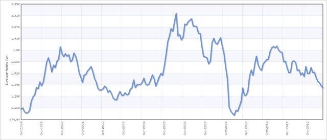 quotazioni alluminio sui mercati