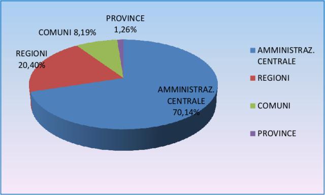 spesa dello Stato, comuni, province e regioni