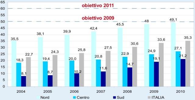 raccolta differenziata dei rifiuti solidi urbani in Italia, percentuali
