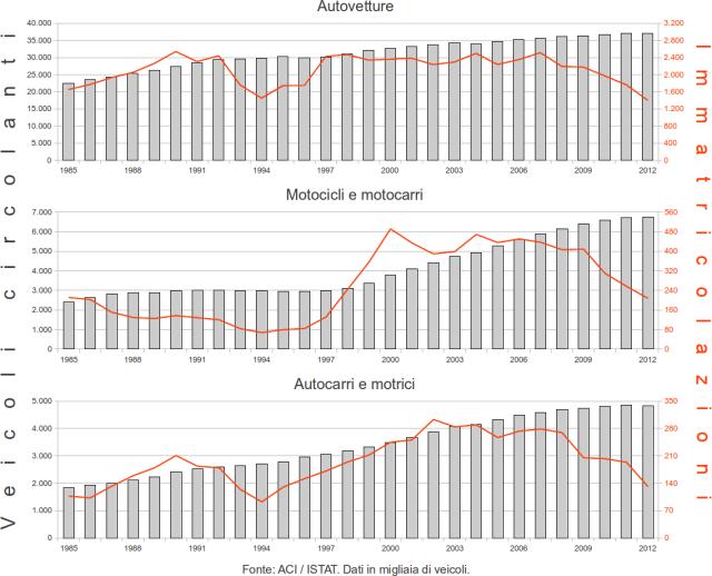 Veicoli circolanti, immatricolazioni: auto, moto e camion in Italia