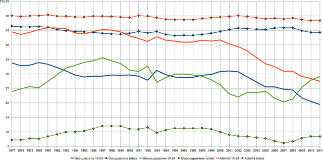 Tassi percentuali di occupazione, disoccupazione, attività in Italia. Tasso di disoccupazione giovanile e totale. Occupati, disoccupati ed inoccupati. Anno 2008, 2009, 2010, 2011, 2012, 2013, 2014.