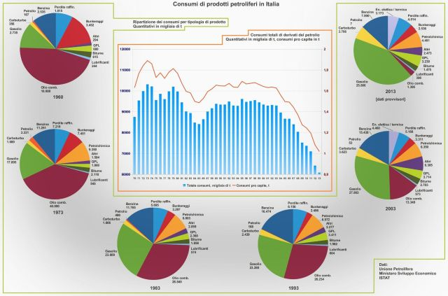 infografica consumi prodotti derivati petroliferi (benzina, gasolio, gpl) 2013 2014