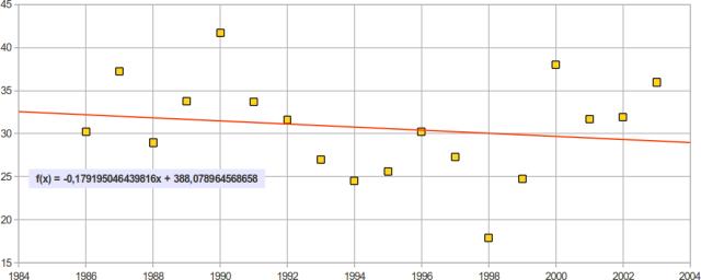 Interpolazione lineare prezzi risorsa