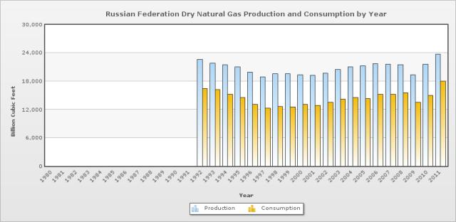 produzione, consumo, esportazioni di gas metano federazione russa