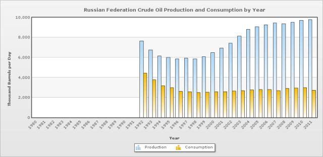 produzione, consumo, esportazioni di petrolio federazione russa