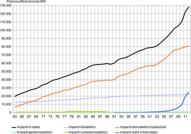 evoluzione potenza delle centrali elettriche in Italia