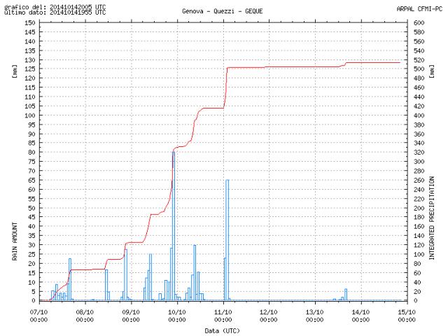 pioggia ed alluvione a Genova: mappa precipitazioni secondo Arpa Liguria