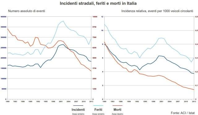 incidenti, morti e feriti sulle strade italiane