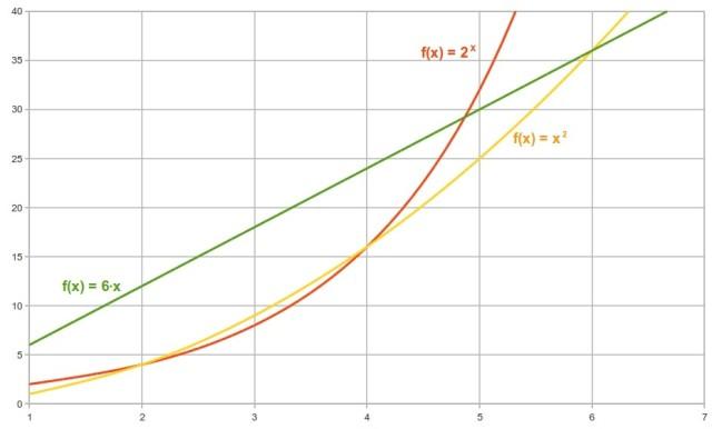 crescita lineare, esponenziale, potenza