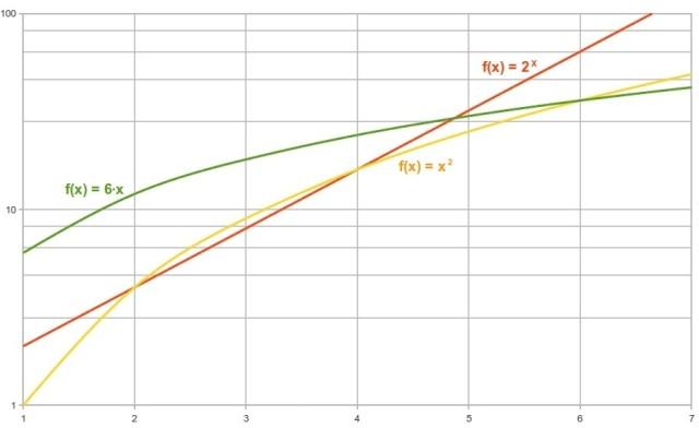 crescita lineare ed esponenziale, grafico in scala semi logaritmica