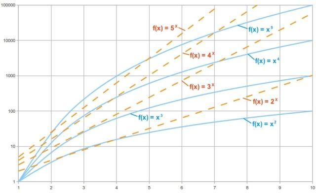 grafico semi logaritmico: potenze ad esponente fisso e funzioni esponenziali a base variabile