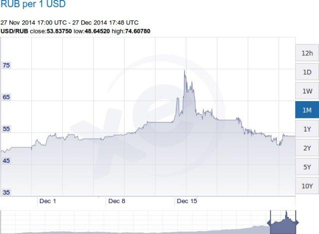 tasso di cambio tra rublo e dollaro Usa, dicembre 2014