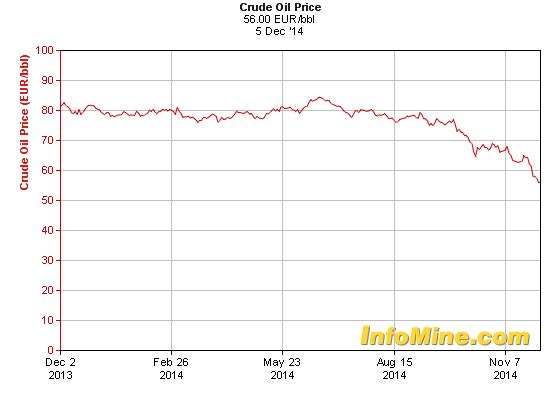 qutazioni del greggio in euro per barile