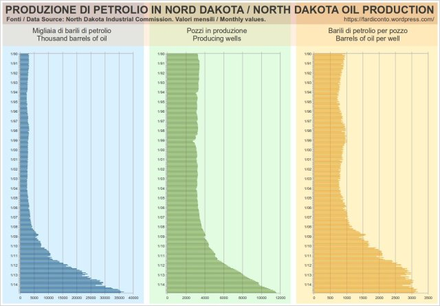 pozzi petrolio nord dakota, barili mese, produzione, shale oil, bakken, north dakota oil production wells