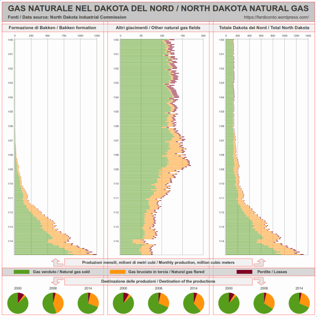 GAS NATURALE NEL DAKOTA DEL NORD / NORTH DAKOTA NATURAL GAS Fonti / Data source: North Dakota Industrial Commission Formazione di Bakken / Bakken formation Altri giacimenti / Other natural gas fields Produzioni mensili, milioni di metri cubi / Monthly production, million cubic meters Shale Gas venduto / Natural gas sold Gas bruciato in torcia / Natural gas flared Perdite / Losses Destinazione delle produzioni / Destination of the productions 2000 2008 2014 MCF Fracking