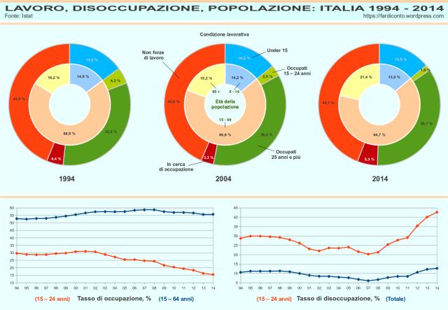 LAVORO, DISOCCUPAZIONE, POPOLAZIONE: ITALIA 1994 2004 2014 Istat Condizione lavorativa Età della popolazione 0 14 15 64 65 + anni Under 15 Occupati 15 – 24 anni Occupati 25 anni e più In cerca di occupazione Non forze di lavoro Disoccupati Inoccupati Inattivi attività Tasso di occupazione % Tasso di disoccupazione % 15 24 anni 15 64 anni 25 64 anni totale