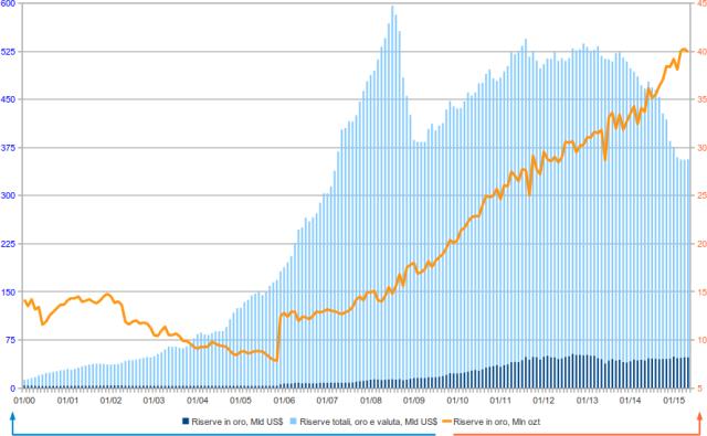 Riserve in oro della Federazione Russa, e riserve in valuta - Russian federation gold reserves