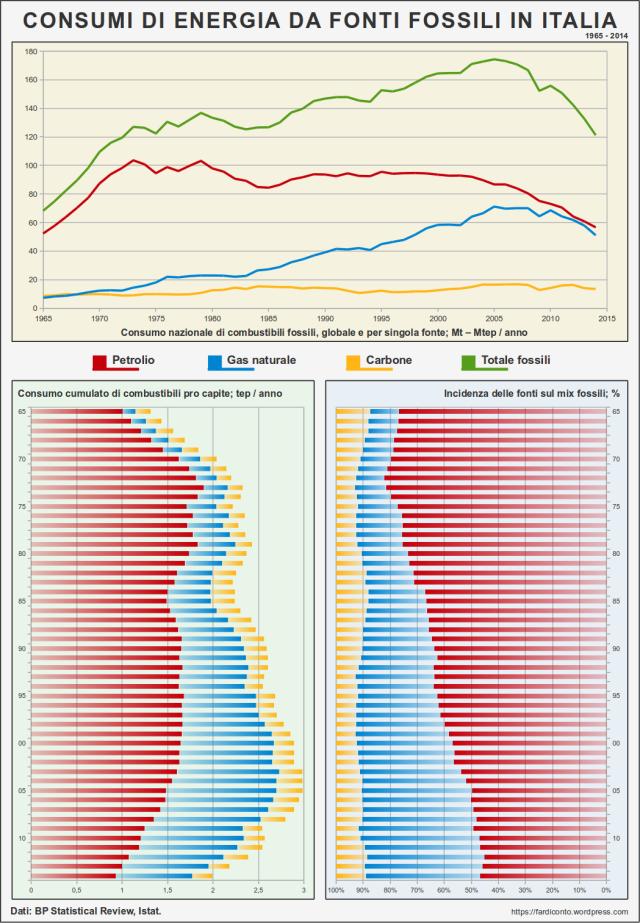 consumo nazionale di combustibili fossili globale e per singola fonte Mt Mtep anno petrolio greggio gas naturale metano carbone totale combustibili fossili consumo cumulato di combustibili pro capite tep anno incidenza delle fonti sul mix fossili % percentuale