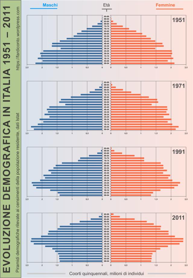 evoluzione demografica in italia demografia 1951 1971 1991 2011 piramidi demografiche piramide demografica età censimento censimenti popolazione residente maschi femmine classi età invecchiamento coorti quinquennali, milioni individui persone istat