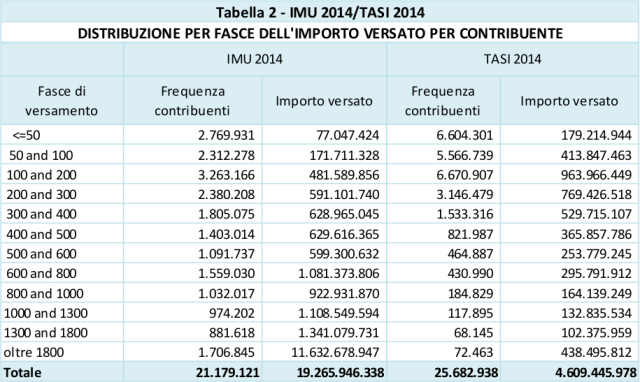 Gettito imu tasi 2014, totali, distribuzione per fasce di importo versato