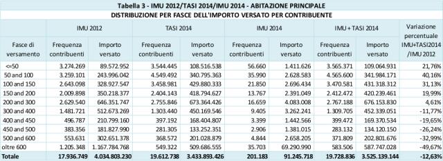 gettito imu tasi 2012 2014 abitazione principale distribuzione fasce importo versato per contribuente