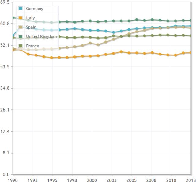 Tasso di occupazione, partecipazione mercato lavoro, over 14, 15+, Italia Germania Francia Spagna Inghilterra