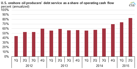 U.S. onshore oil producers' debt service as a share of operating cash flow; frazione del bilancio delle compagnie petrolifere Usa spesa per rate ed interessi sul debito