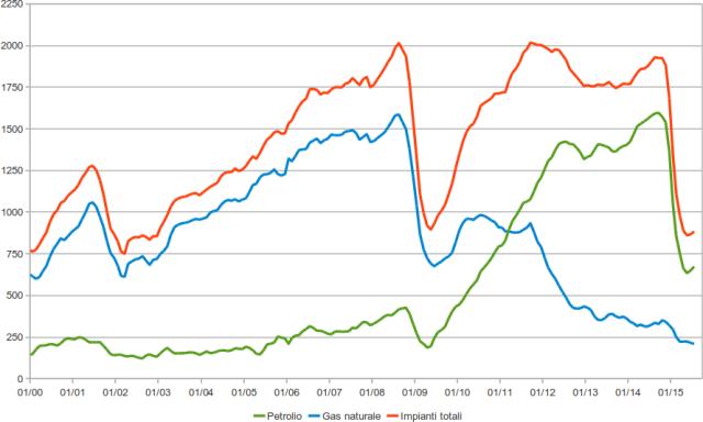impianti di perforazione petrolio gas attivi negli usa, dati mensili eia