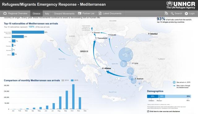 arrivi di immigrati e profughi in Grecia, 2014 2015