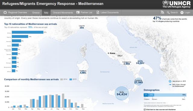 sbarchi 2014 2015 di immigrati e rifugiati sulle coste italiane