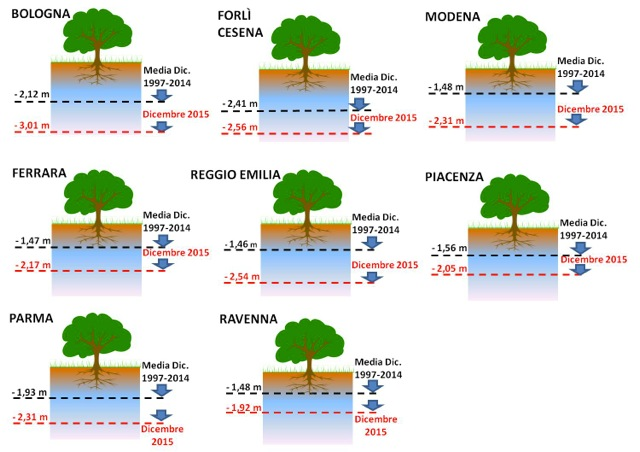 livelli falde emilia romagna, piezometrica, piezometria, acqua, acque sotterranee, dicembre 2015