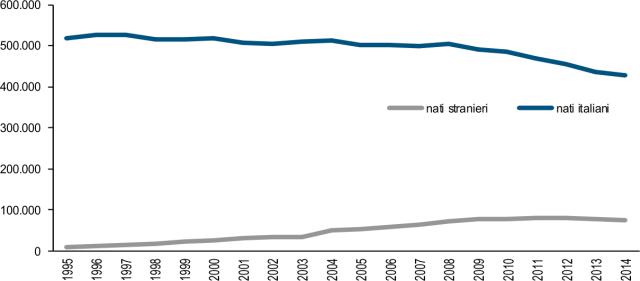 numero figli nati da genitori italiani e stranieri residenti in Italia