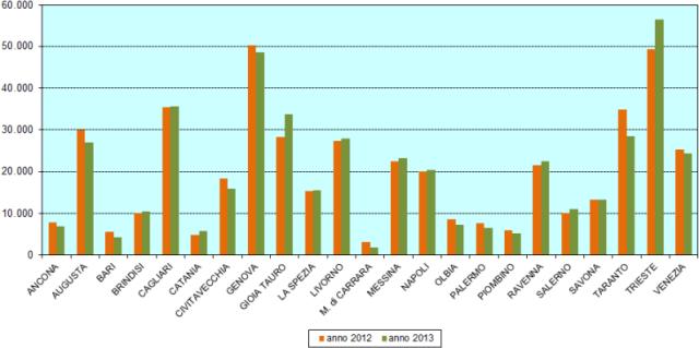 porti italiani totale merci totali movimentate trasportate, migliaia di tonnellate
