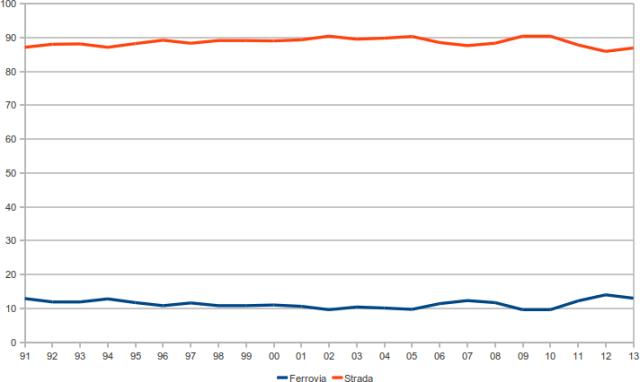 percentuale trasporto trasporti merci strada gomma tir ferrovia treno italia 1991 2013
